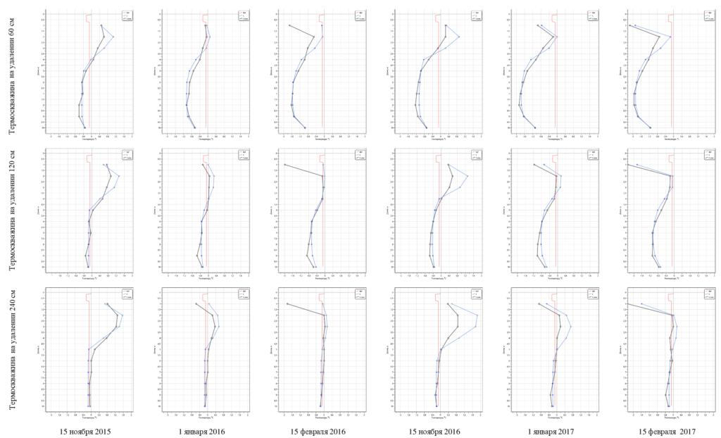Сравнение расчетных и фактических графиков температур