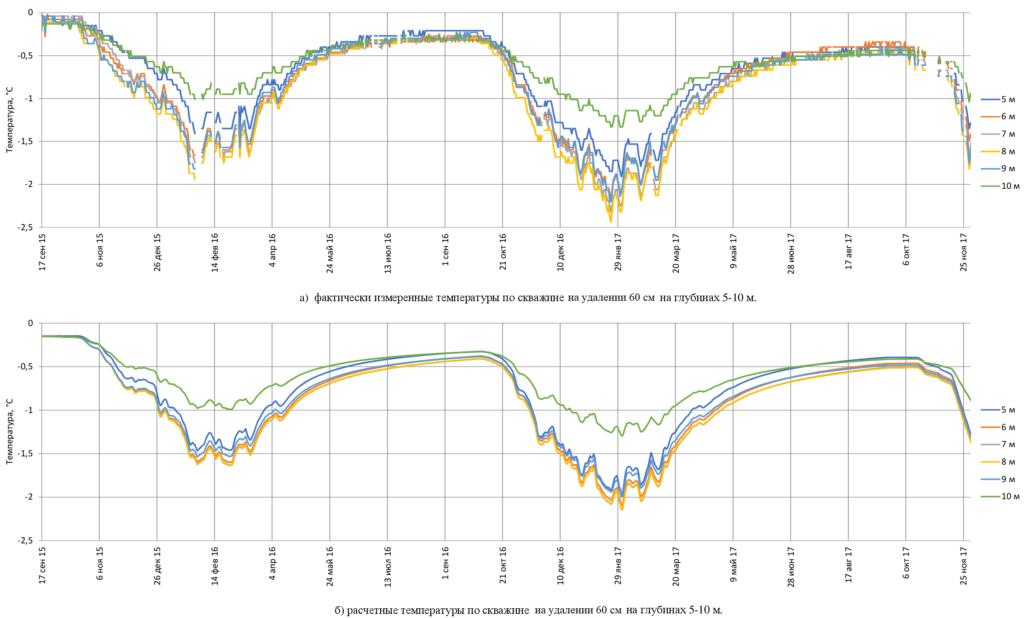 Сравнение расчетных и фактических графиков температур грунта