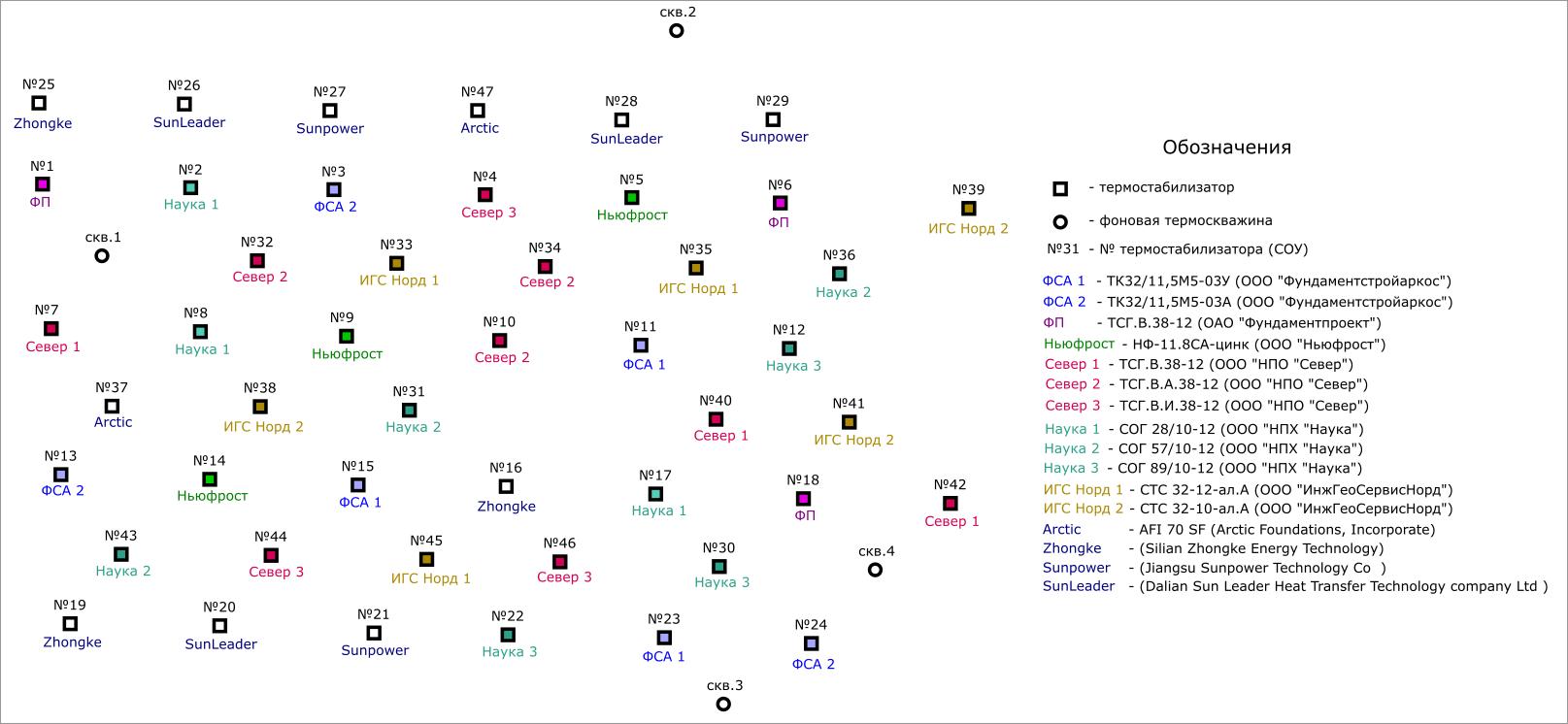 Схема расположения термостабилизаторов на полигоне СОУ