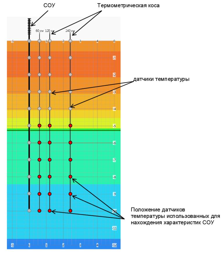 Схема расположения термометрических кос