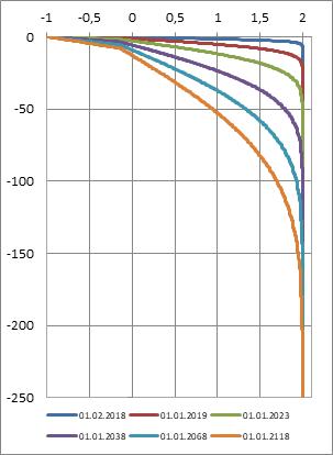 Численное решение Борей 3D задачи РН-НТЦ