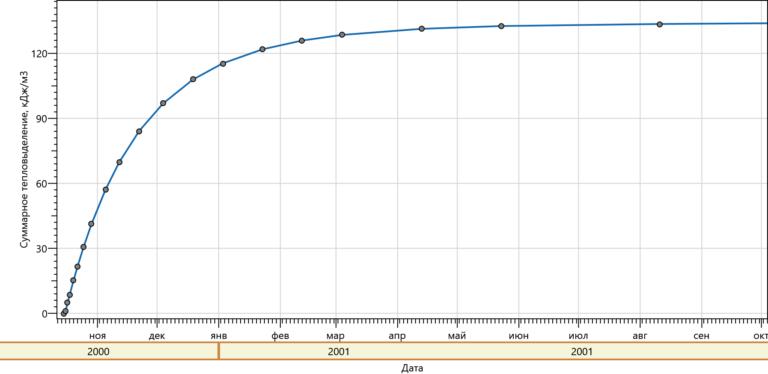 График тепловыделения раствора М150