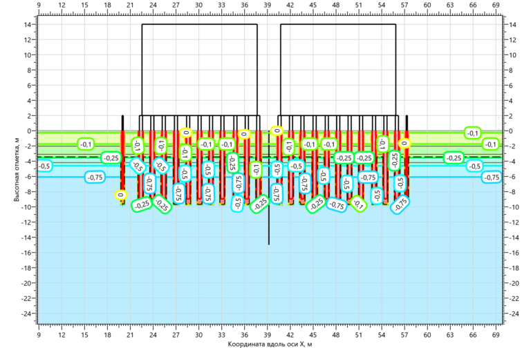 Отепляющее воздействие свай на многолетнемерзлые грунты оснований резервуарного парка V=2000 м3. В начальный момент времени.