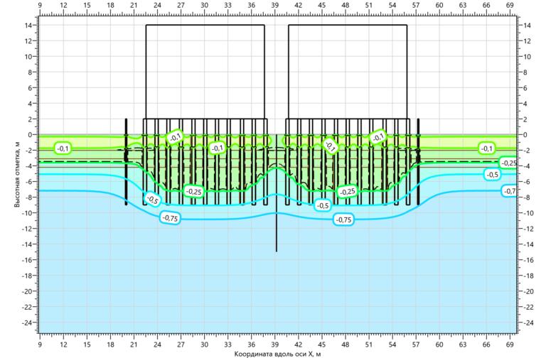 Отепляющее воздействие свай на многолетнемерзлые грунты оснований резервуарного парка V=2000 м3. Осень первого года эксплуатации.