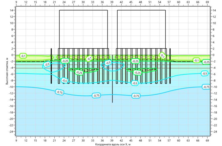 Отепляющее воздействие свай на многолетнемерзлые грунты оснований резервуарного парка V=2000 м3. Осень пятого года эксплуатации.
