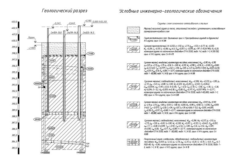 Газоперекачивающий агрегат ГПА-25. Геологический разрез