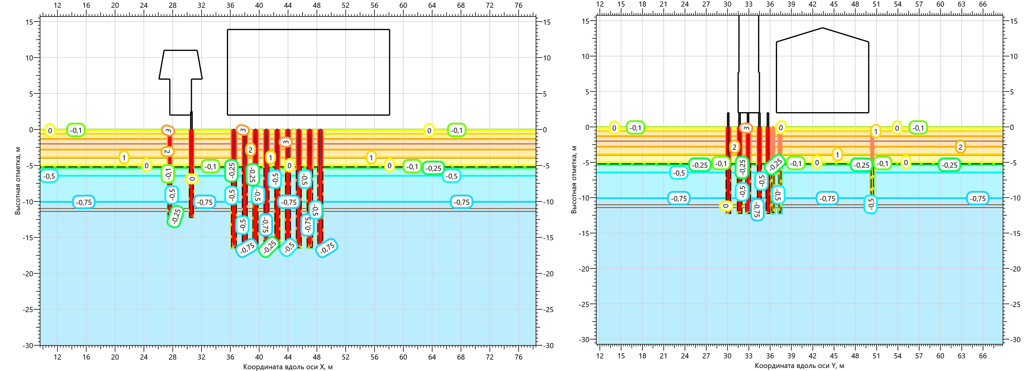 Температурное поле ММГ в основании Газоперекачивающего агрегата на 15.10.2000
