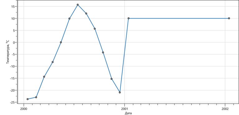 График температуры внутри КНС