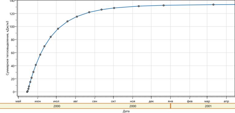 График тепловыделение раствора М150 (май)