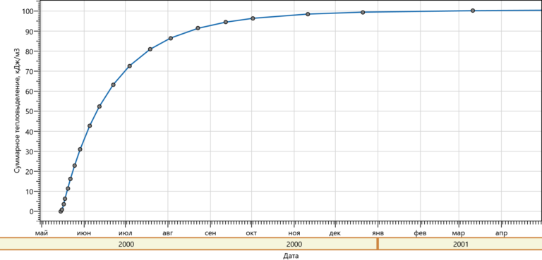График тепловыделения раствора M100 (май)