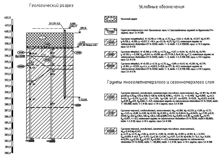 Прожекторная мачта ПМС35м43. Геологический разрез