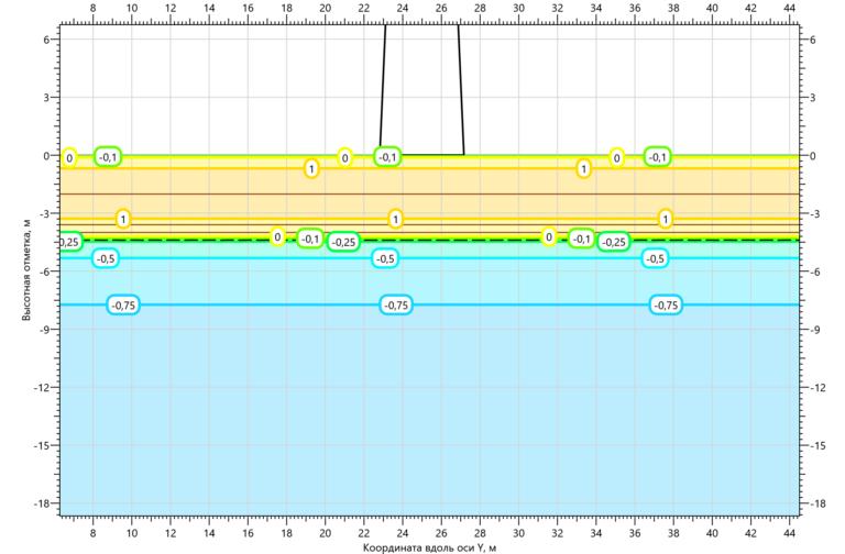 Температурное поле грунтов основания ПМС35м43 на 15.10.2000