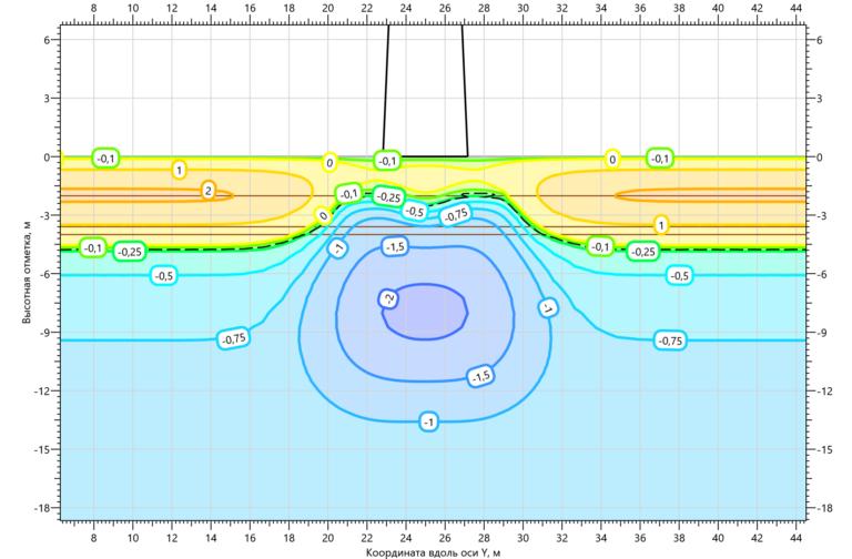 Температурное поле грунтов основания ПМС35м43 на 15.10.2001