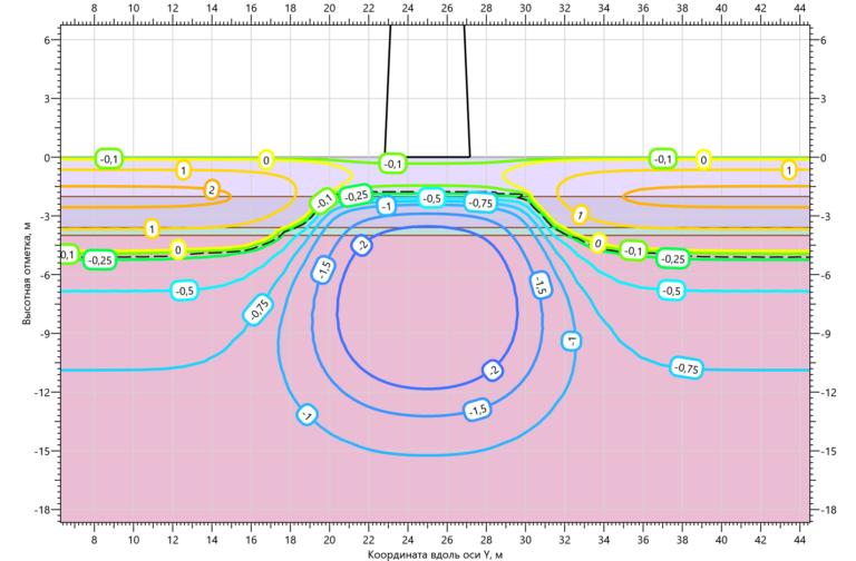 Температурное поле грунтов основания ПМС35м43 на 15.10.2002