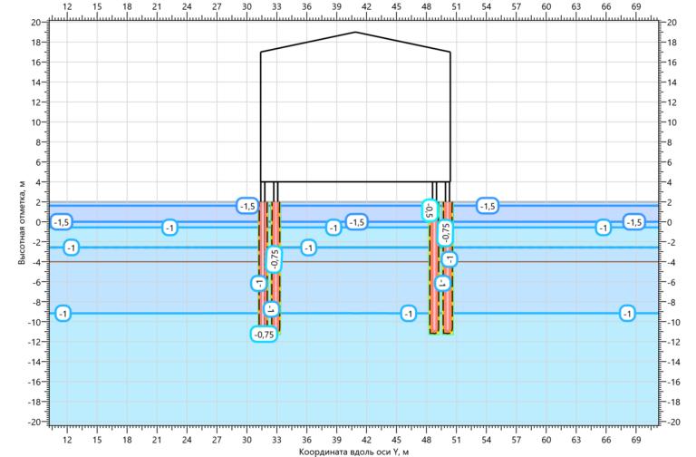 Температурное поле грунтов при заполнении свай ЦПС на 15.05.2000 1