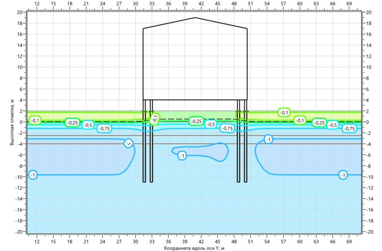 Температурное поле грунтов при заполнении свай ЦПС на 15.10.2000 1