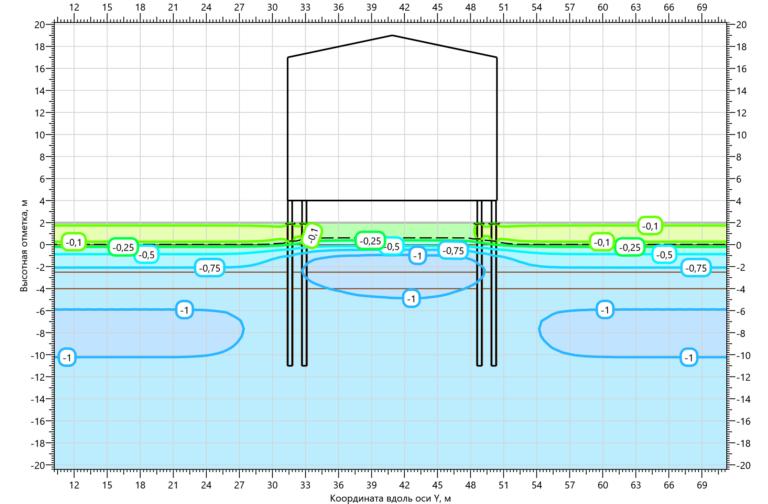 Температурное поле грунтов при заполнении свай ЦПС на 15.10.2001 1