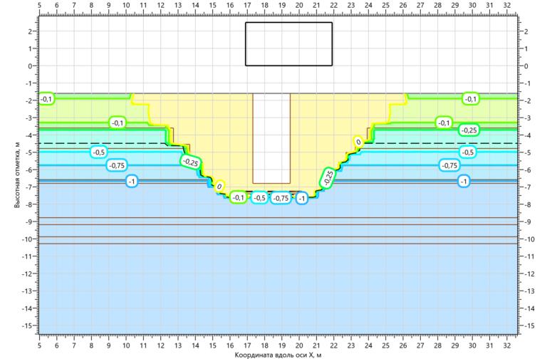 Температурное поле грунтов в основании КНС на 15.10.2000