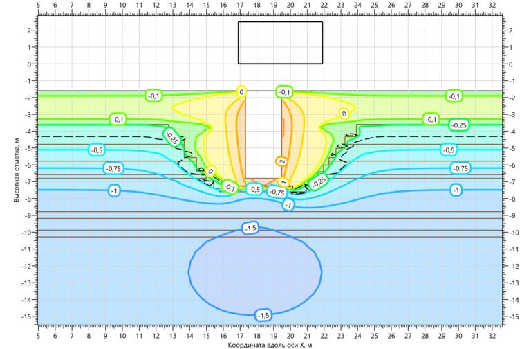 Температурное поле грунтов в основании КНС на 15.10.2001