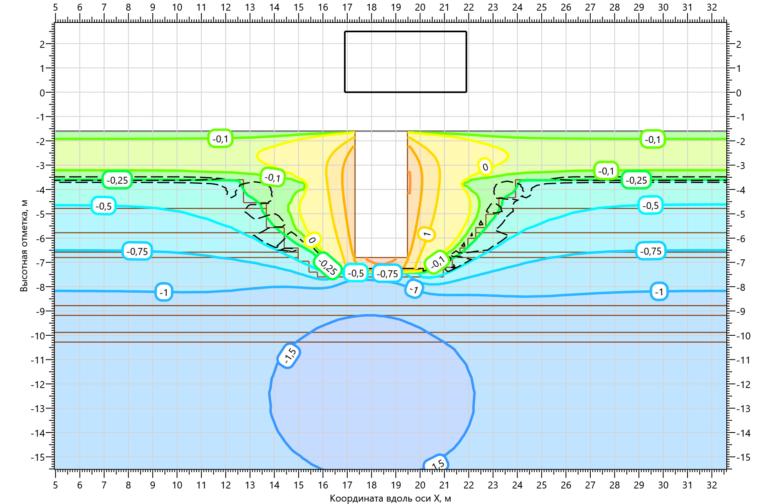 Температурное поле грунтов в основании КНС на 15.10.2002