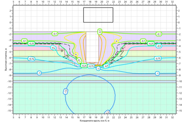Температурное поле грунтов в основании КНС на 15.10.2003