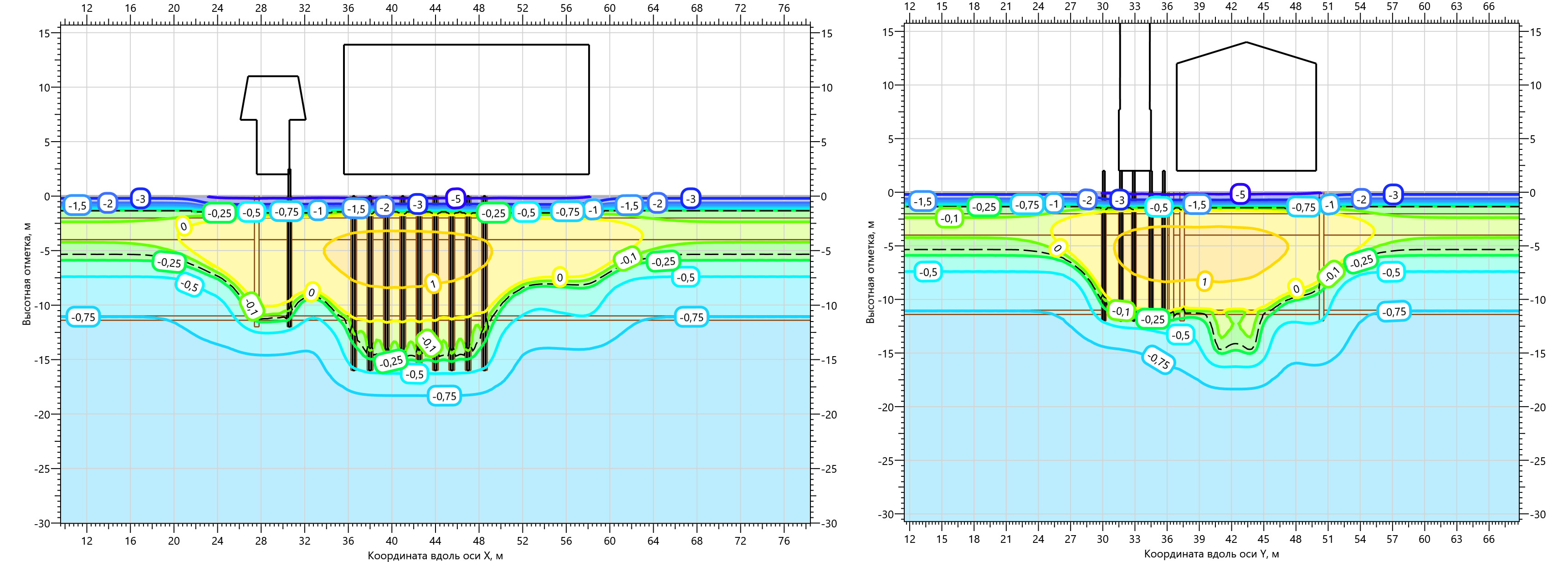 Температурное поле ММГ в основании Газоперекачивающего агрегата на 15.03.2001