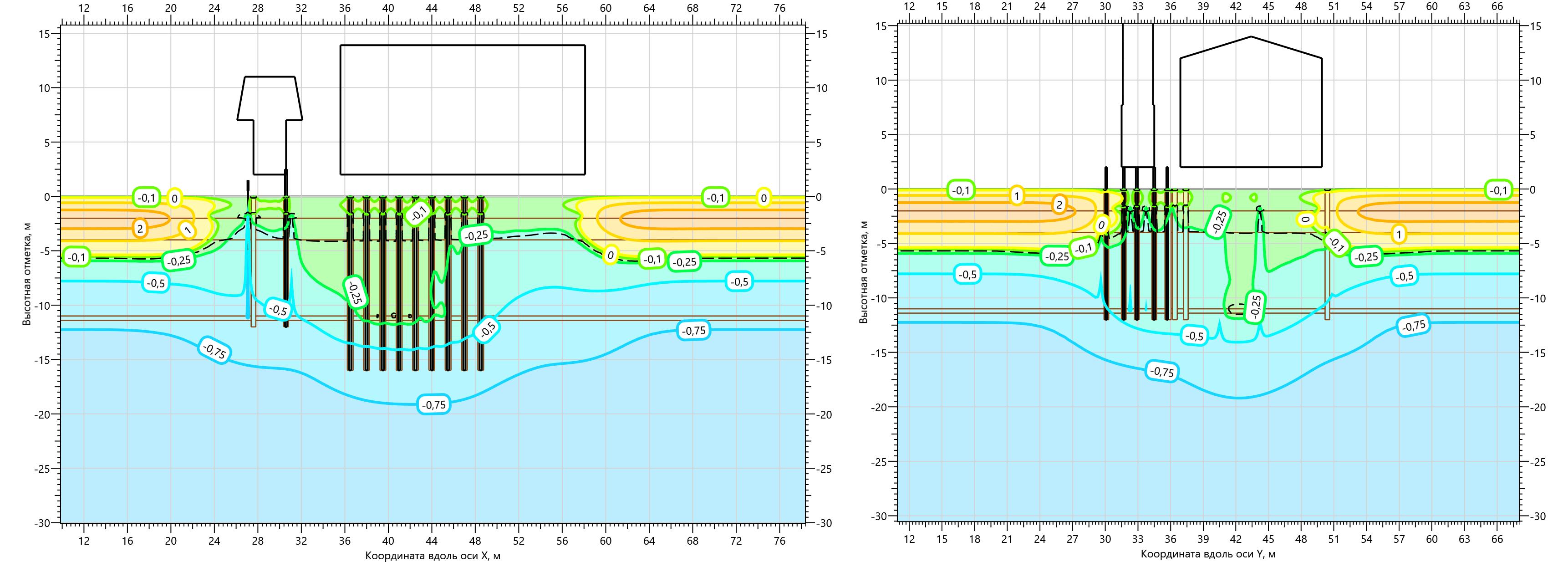 Температурное поле ММГ в основании Газоперекачивающего агрегата на 15.10.2001