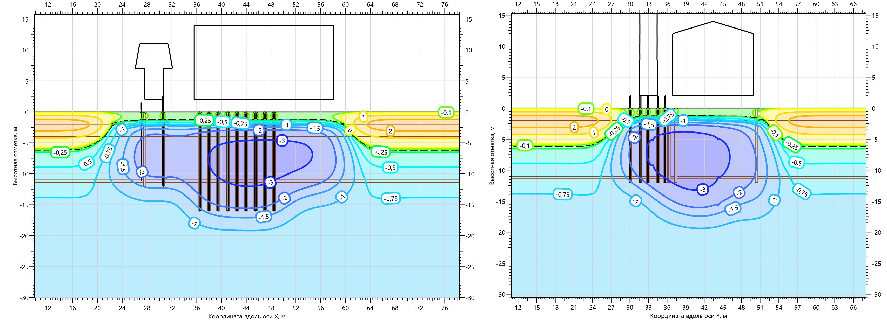 Температурное поле ММГ в основании Газоперекачивающего агрегата на 15.10.2002
