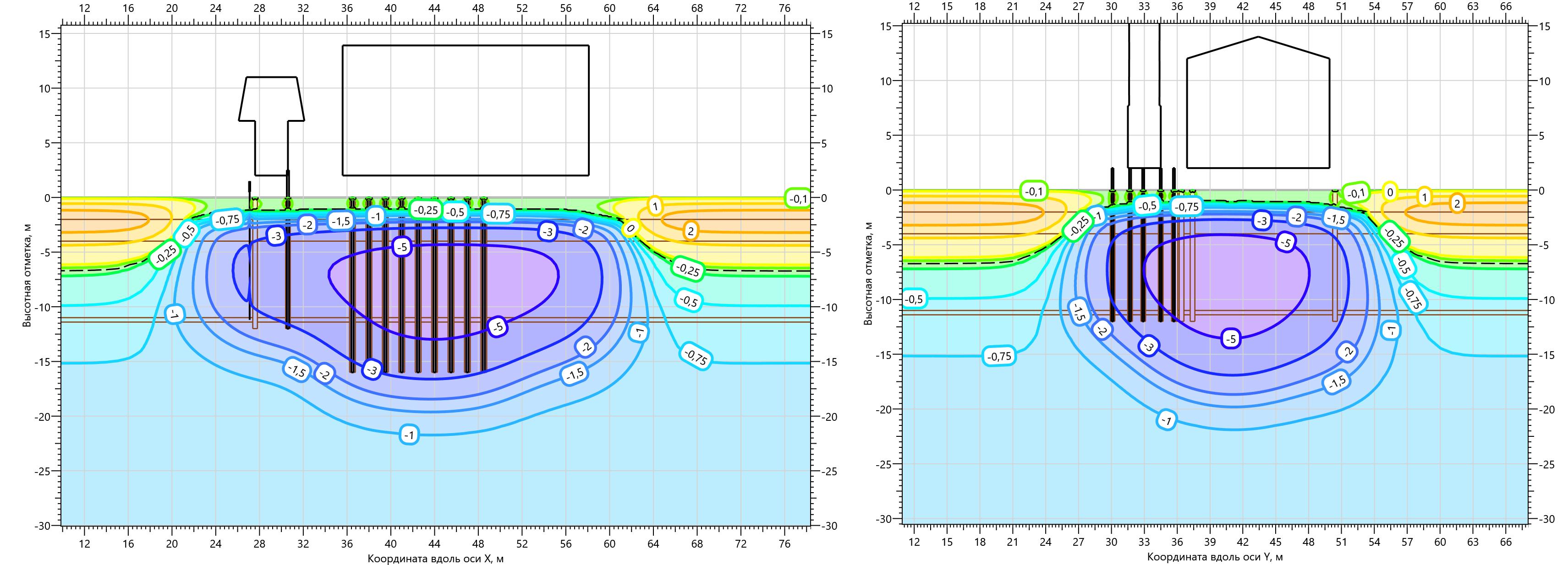 Температурное поле ММГ в основании Газоперекачивающего агрегата на 15.10.2003