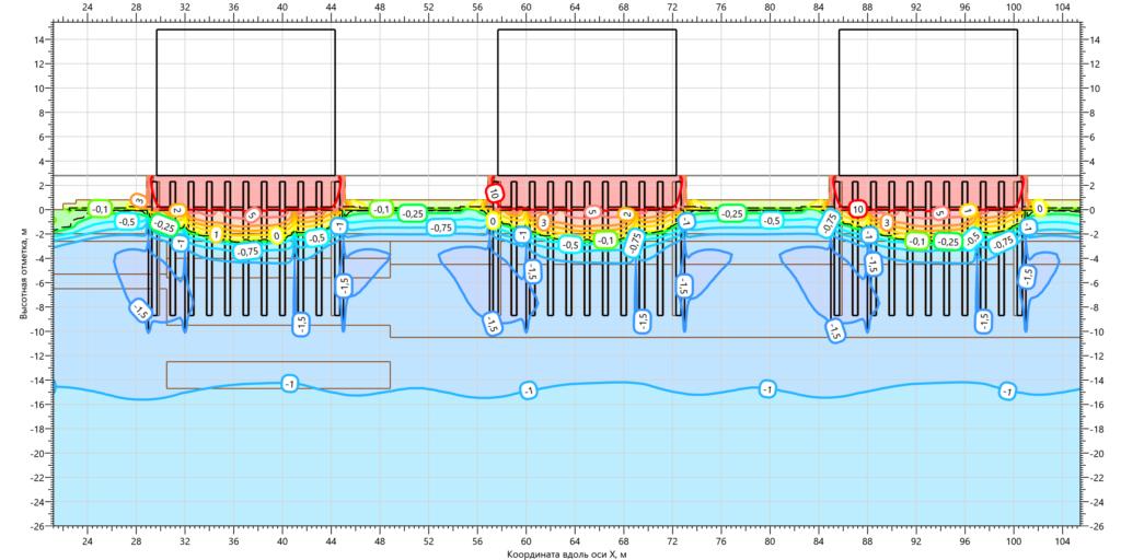 Температуры ММГ в основании резервуаров с ВЕТ на 15.10.2001