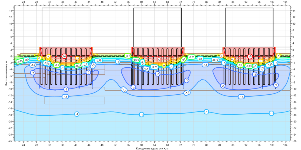 Температуры ММГ в основании резервуаров с ВЕТ на 15.10.2002