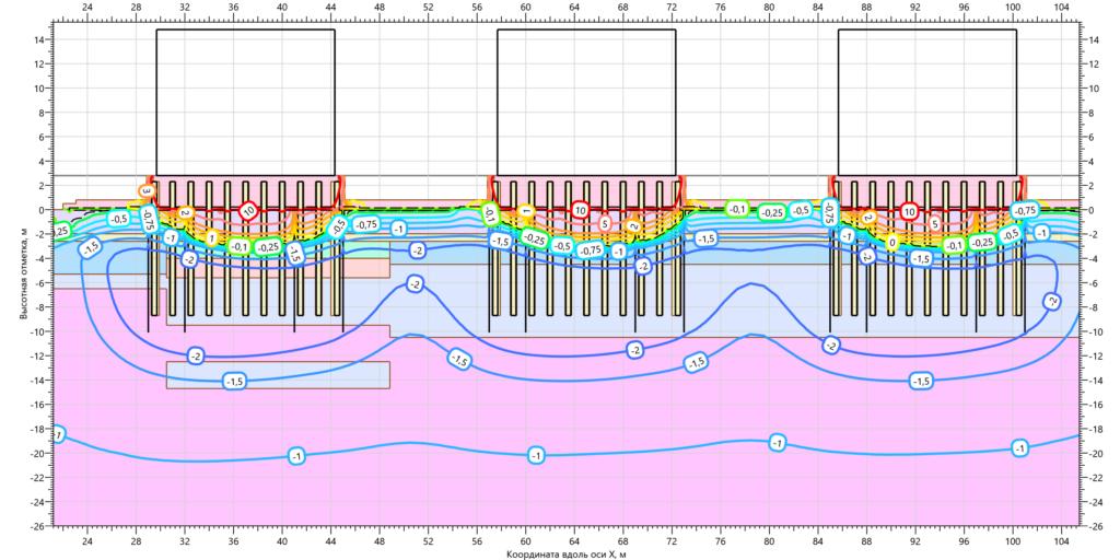 Температуры ММГ в основании резервуаров с ВЕТ на 15.10.2003