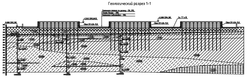 Установка расходных резервуаров метанола. Геология