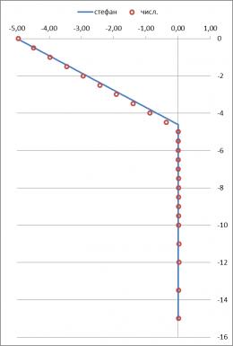 Сопоставление численного и аналитического решения задачи теплопроводности в программе Борей 3D