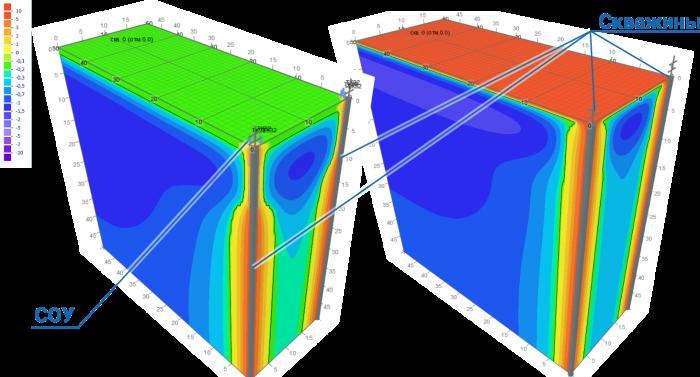 Расчет изменений температур грунтов в основании добывающих скважин в программе Борей 3D